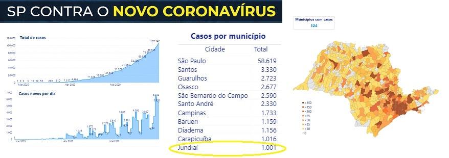 Governo do Estado põe Jundiaí em 11º lugar com 1.001 casos de Covid-19