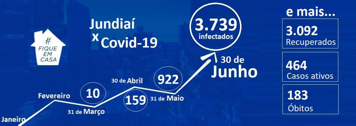 Jundiaí registra mais dois óbitos pela Covid-19